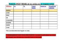 Ver Chart