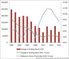 Malaysia House Price Chart Economics Malaysia Demand For Housing