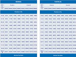 New India Insurance Family Floater Mediclaim Policy Premium Chart Is Insurance The New Gift Trend For This Festive Season