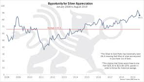 Opportunity For Silver Appreciation Chart Of The Week Bmg