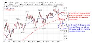 Nymex Natural Gas Live Price Chart Great Predictors Of The