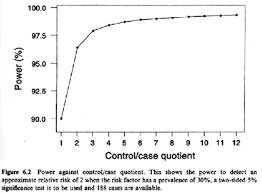 example odds ratios from a case control study stat  graph