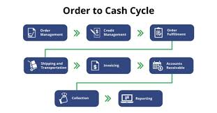 Order To Cash Process Flow Chart What Is Order To Cash Cycle Invensis Technologies