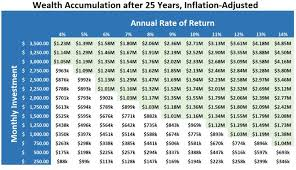 Save Money In A Year Chart How Much To Save Every Month To Become A Millionaire In 25