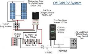 home solar system design. tiny house pv schematic · complete off grid photovoltaic system home solar design o