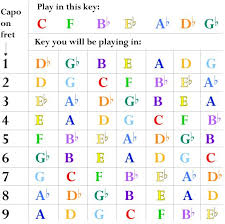 Capo Placement Chart Waiyan Aiyw0479 On Pinterest