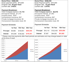 A Comparison 15 Year Vs 30 Year Mortgage Home Buying