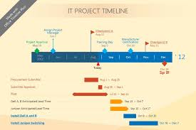 Powerpoint Office Timeline Beautiful Gantt Chart Created With Office Timeline