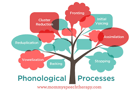 Articulation Milestones Chart What Are Phonological Processes Mommy Speech Therapy
