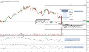 Amtd Stock Price And Chart Nasdaq Amtd Tradingview