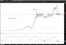 Walmart 10 Year Stock Chart Walmart Stock Wmt A Case Study Of Chart Pattern