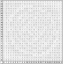 Table Patterns