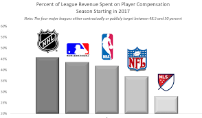 Nhl Player Comparison Chart Cba Talk Comparing Mls Player Salaries To Leagues Around