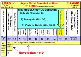 Book Of Revelation Chart Revelation A Prophetic Masterpiece Introduction