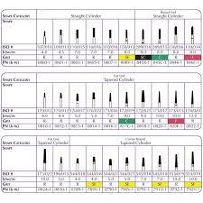 Diamond Points Chart Shofu Robot Points 1 Diamond