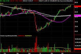 3 Big Stock Charts For Monday Twitter Unitedhealth Group