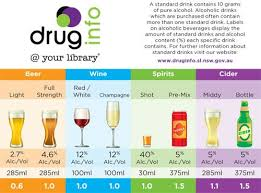 Australian Standard Drinks Chart Know Your Standards A Standard Drink Contains 10 Grams Of