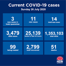 The next phase of the transport plan will allow more people to return to the network in a covid safe way. Nsw Health On Twitter 14 New Cases Of Covid19 Have Been Diagnosed In Nsw Between 8pm On 24 July And 8pm On 25 July For The Latest List Of Covid 19 Locations Visit