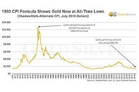 Its Official Gold Silver Prices Now At Inflation