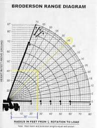 Crane Weight Chart Understanding Load Charts Utility Contractor Magazine