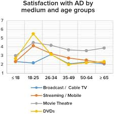 Line Chart Of Satisfaction With Ad By Age Groups And The