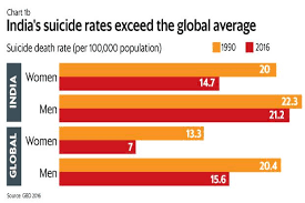 Suicides In India What Data Shows
