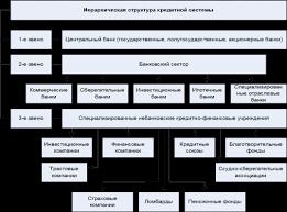 Курсовая работа Российская кредитная система возникновение и развитие Иерархическая структура кредитной системы представлена на рис 4