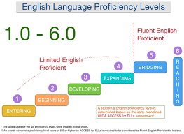 New Curriculum And Instruction English Proficiency Assessment