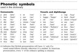 See the phonetic symbol for each vowel sound, see international phonetic alphabet examples in 4 commonly used words, click to hear it pronounced and record your. English One Pronunciation Http Www Inf Fu Berlin De Lehre Ss05 Eng1 Pronunciation Html Phonetic Alphabet English Phonetic Alphabet Phonetic Chart