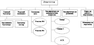 Реферат Совершенствование организационно административного метода  Рис 2 2 1 Структура ООО ТД Челны хлеб