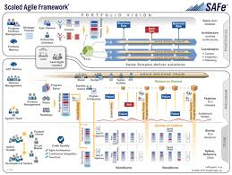 Agile Software Development Principles Patterns And Practices Can Devops And Scaled Agile Models Coexist