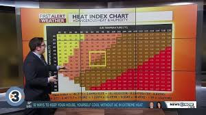 Heat Index Chart Sports How Heat Index Values Above 100 Degrees Impact You Wisc
