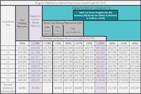 Monitor Annual Income Tax Credit Reporting For Covered Ca