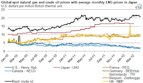 Uk Natural Gas Prices Chart Project Sponsors Are Seeking Federal Approval To Export
