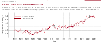 Increase In Global Warming Chart Global Temperatures Global Mean Temperatures As An