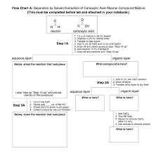 Solved Flow Chart A Separation By Solvent Extraction Of
