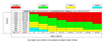 Wire Amp Length Chart Car Amp Wiring Gauge Catalogue Of Schemas