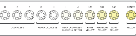 Color Clarity Chart You Know Zibaray