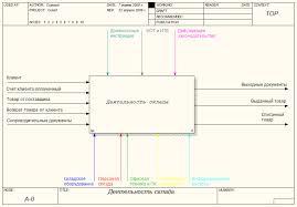 Деятельность склада ПИС Проектирование информационных систем  ис 4 Контекстная диаграмма функционирования склада Взаимодействие системы