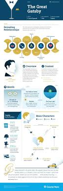best literary infographics images english the great gatsby infographic course hero