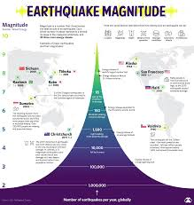 The richter scale is a scale of numbers used to tell the power (or magnitude) of earthquakes. Visualizing The Power And Frequency Of Earthquakes Visual Capitalist