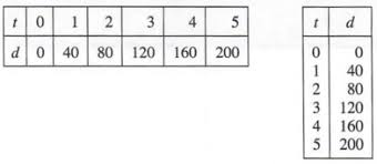 Direct Variation Chart Graph Equations With Step By Step Math Problem Solver