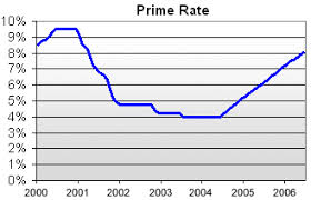 Wall Street Prime Rate Chart Prime Rate Definition Example Investinganswers