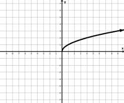 Unit 8  Transformations   Mr  Roos  Hempstead High School Math as well Albertville High  Parent Function Transformations worksheet   Unit in addition paring Function Transformations   Study likewise Algebra 2 Transformations of Parent Functions   YouTube also Introduction to Parent Functions Graphic Organizer Notes pdf furthermore Function Transformations Worksheet Free Worksheets Library as well  also M3 U1 Functions   Maverick Math together with Unit 8  Transformations   Mr  Roos  Hempstead High School Math moreover DC Web   Parent Functions likewise Piecewise  Absolute Value and Step Functions   MathBitsNotebook A1. on parent functions and transformations worksheet