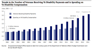 Rising Va Disability Payments Linked To Veteran Unemployment