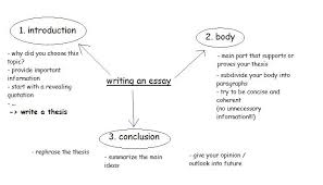 have at least one other person edit your essay about essay writing essay writing service at buyessaysafe com we provides every type of writing services for a wide variety of topics