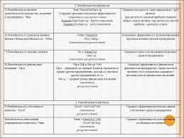 Формирование учетной политики предприятия и оценка ее  Диплом учетная политика оценка эффективности