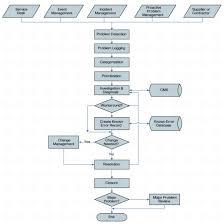 It Help Desk Process Flow Chart Homework 2 Problem Management Activities Operation