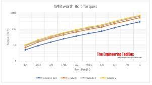 Standard Torque Chart Imperial Bolts Whitworth Bolt Torques