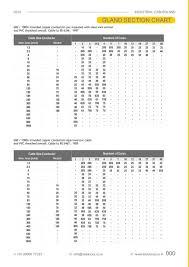 Dowells Cable Gland Selection Chart Cable Gland Size Chart India Bedowntowndaytona Com